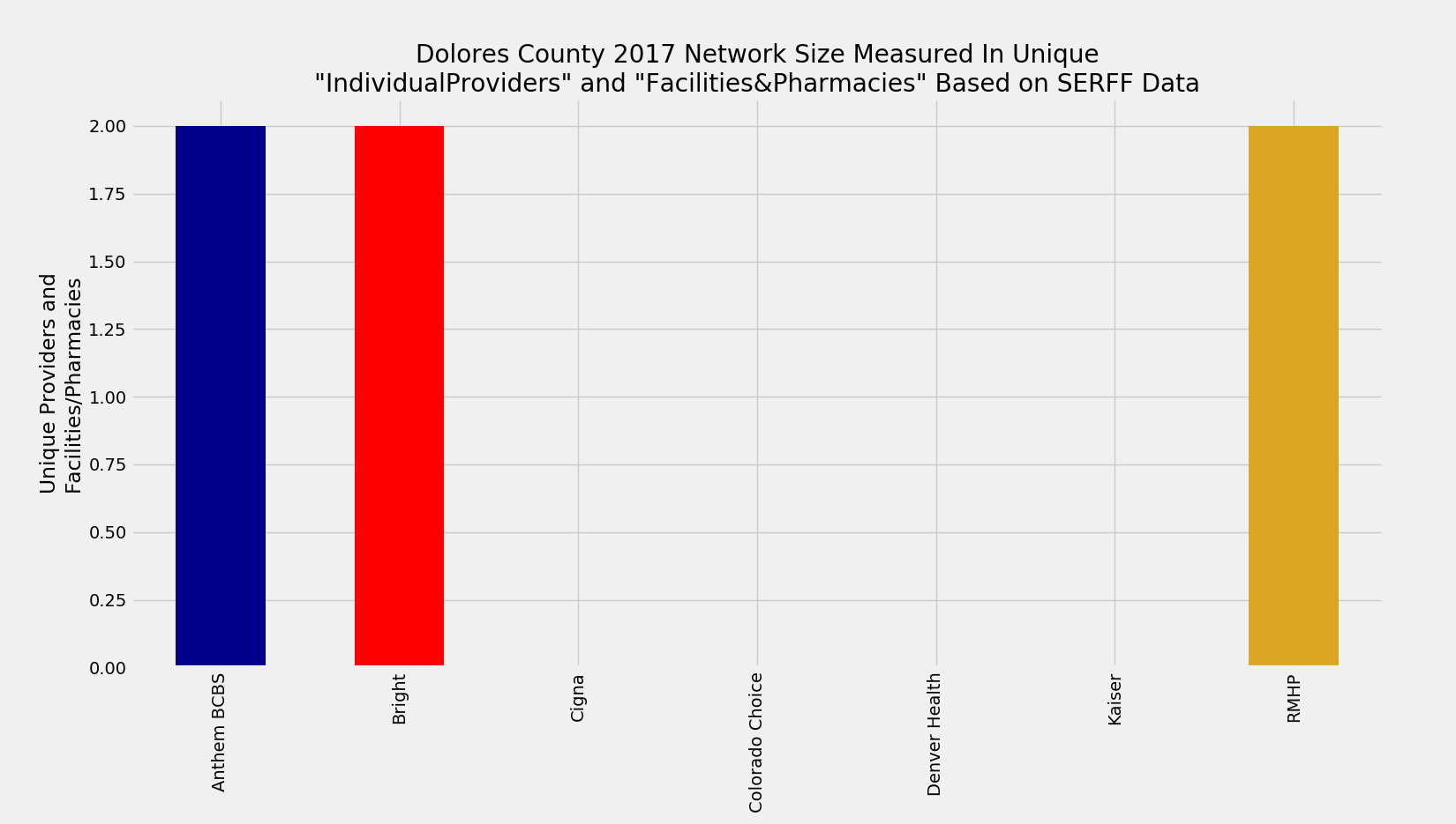 Dolores_County_Network_Size_ProFac_Rating