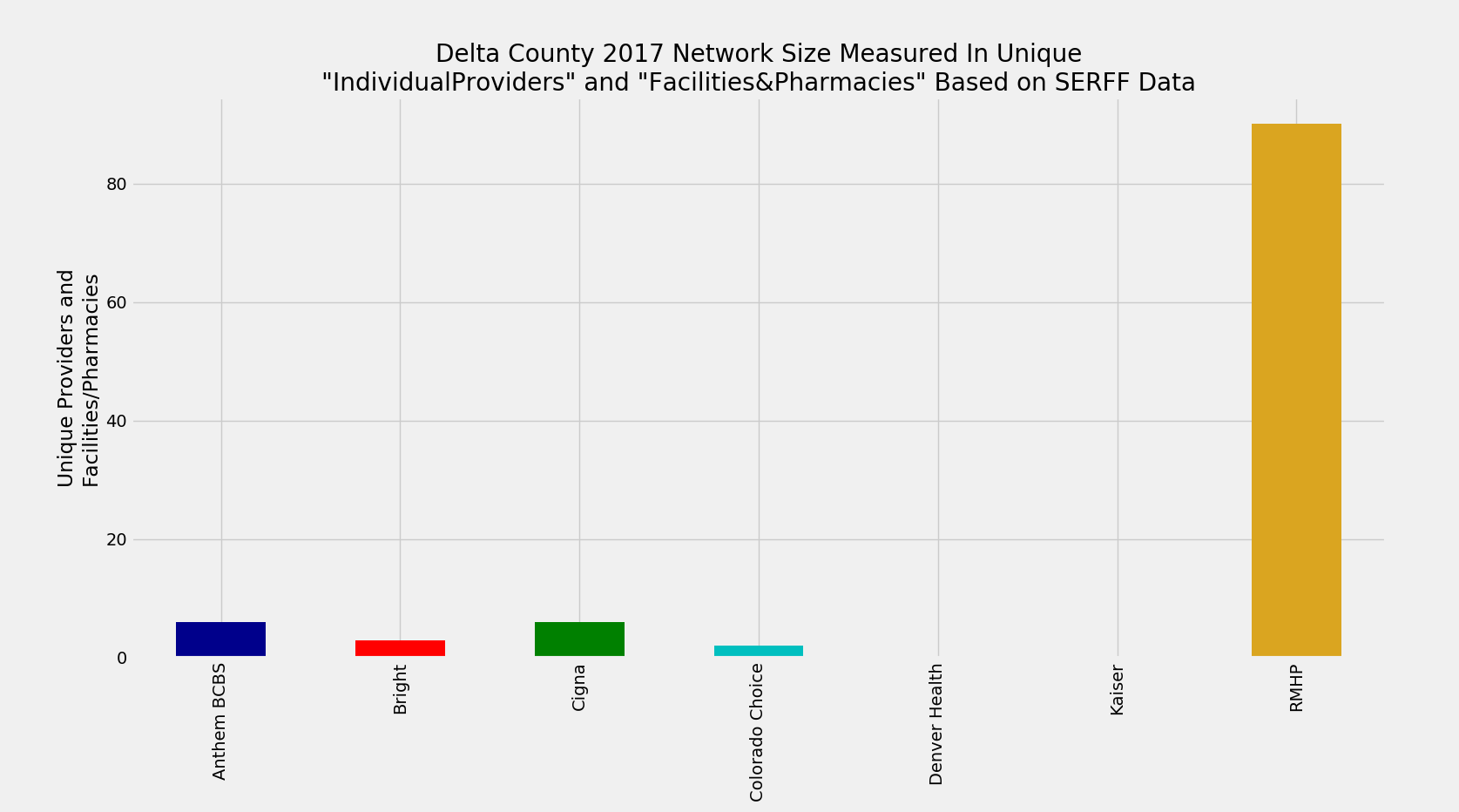 Delta_County_Network_Size_ProFac_Rating