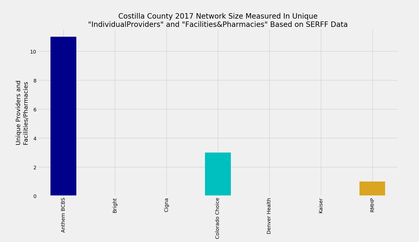 Costilla_County_Network_Size_ProFac_Rating