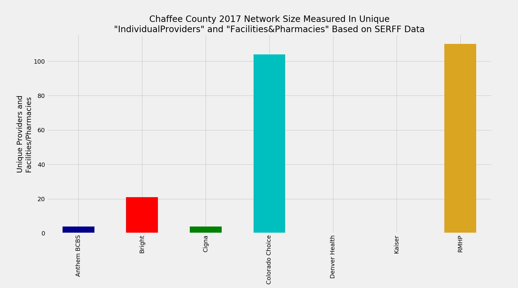 Chaffee_County_Network_Size_ProFac_Rating
