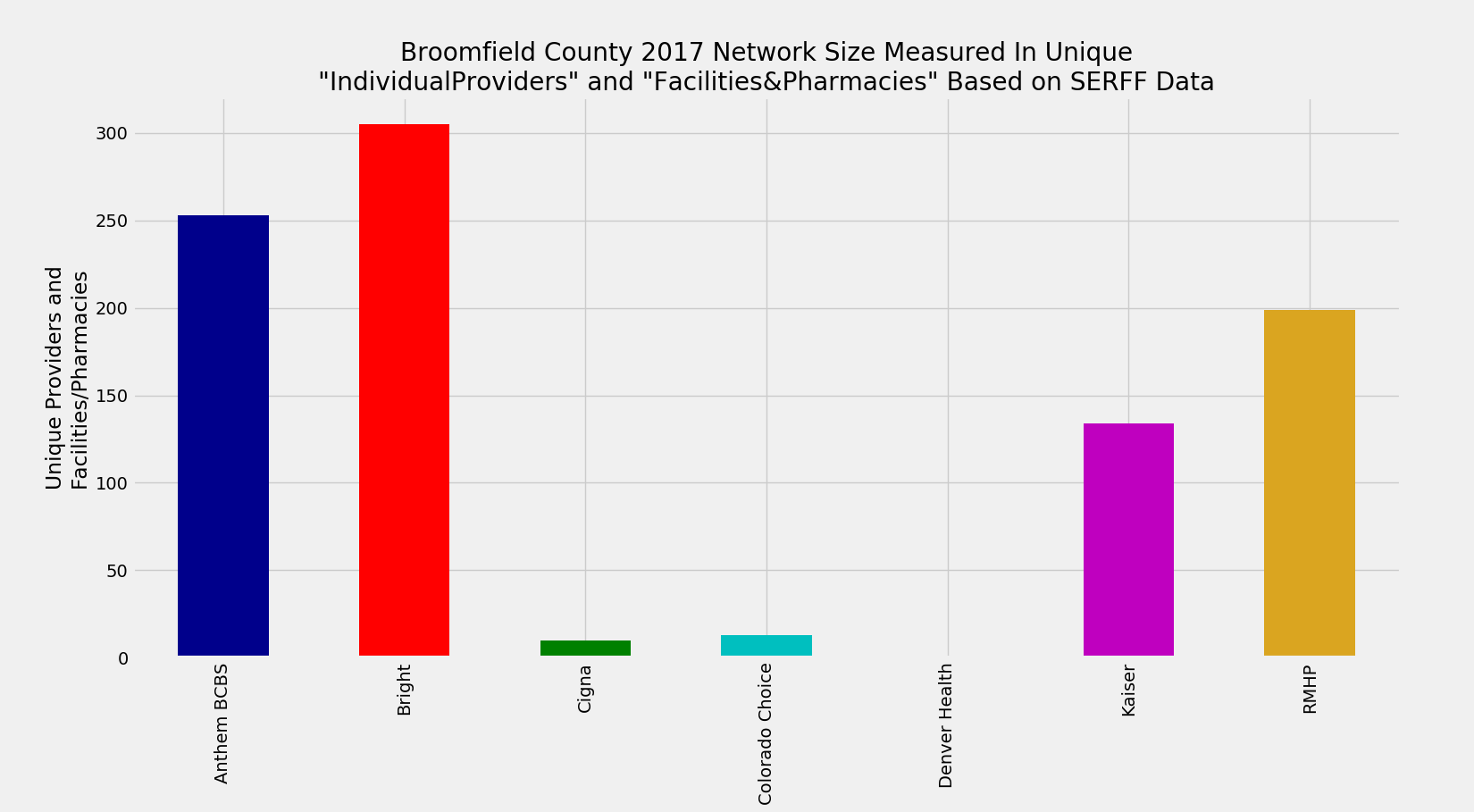 Broomfield_County_Network_Size_ProFac_Rating
