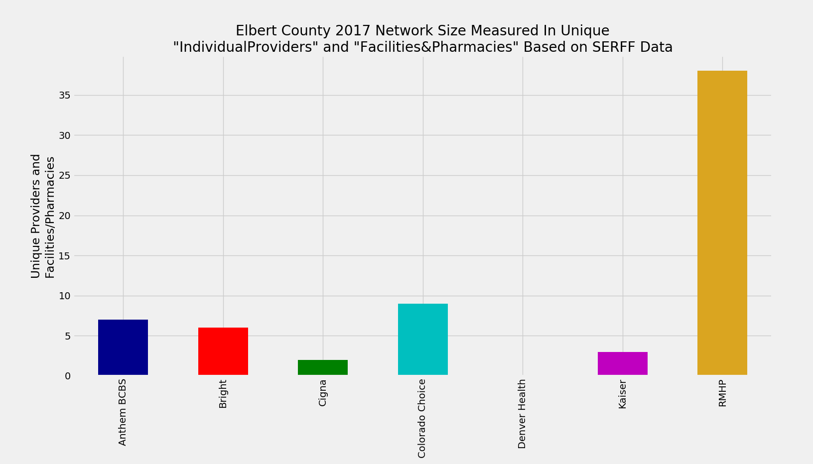 Elbert_County_Network_Size_ProFac_Rating
