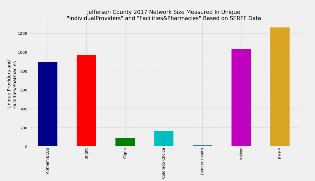 Jefferson_County_Network_Size_ProFac_Rating