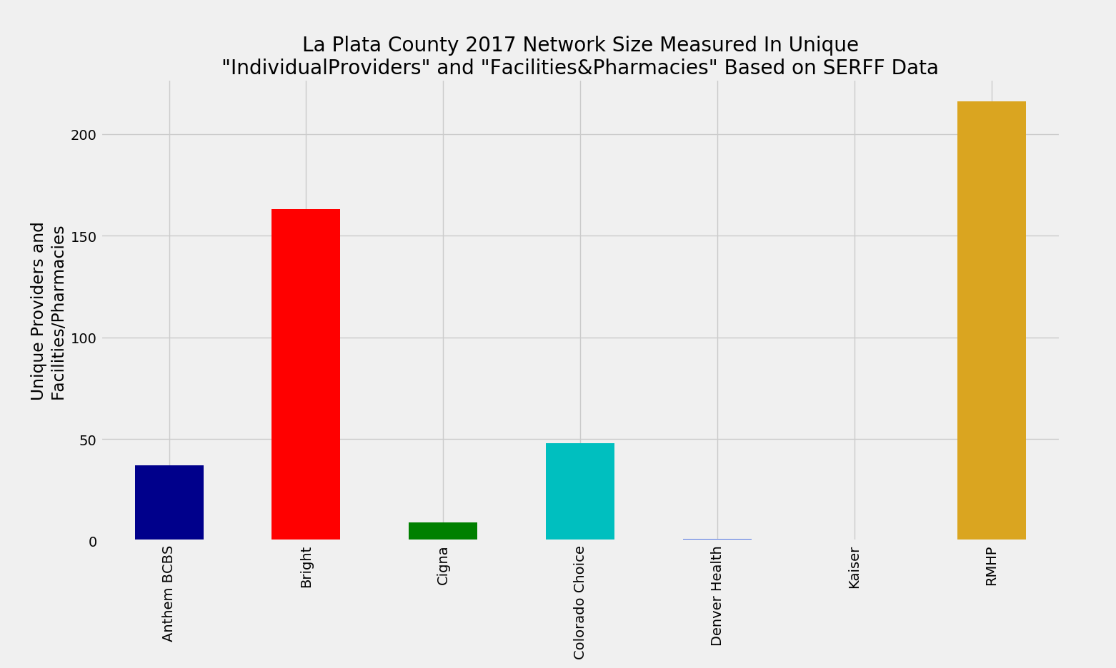 La_Plata_County_Network_Size_ProFac_Rating