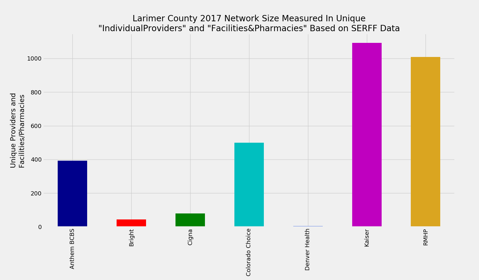 Larimer_County_Network_Size_ProFac_Rating