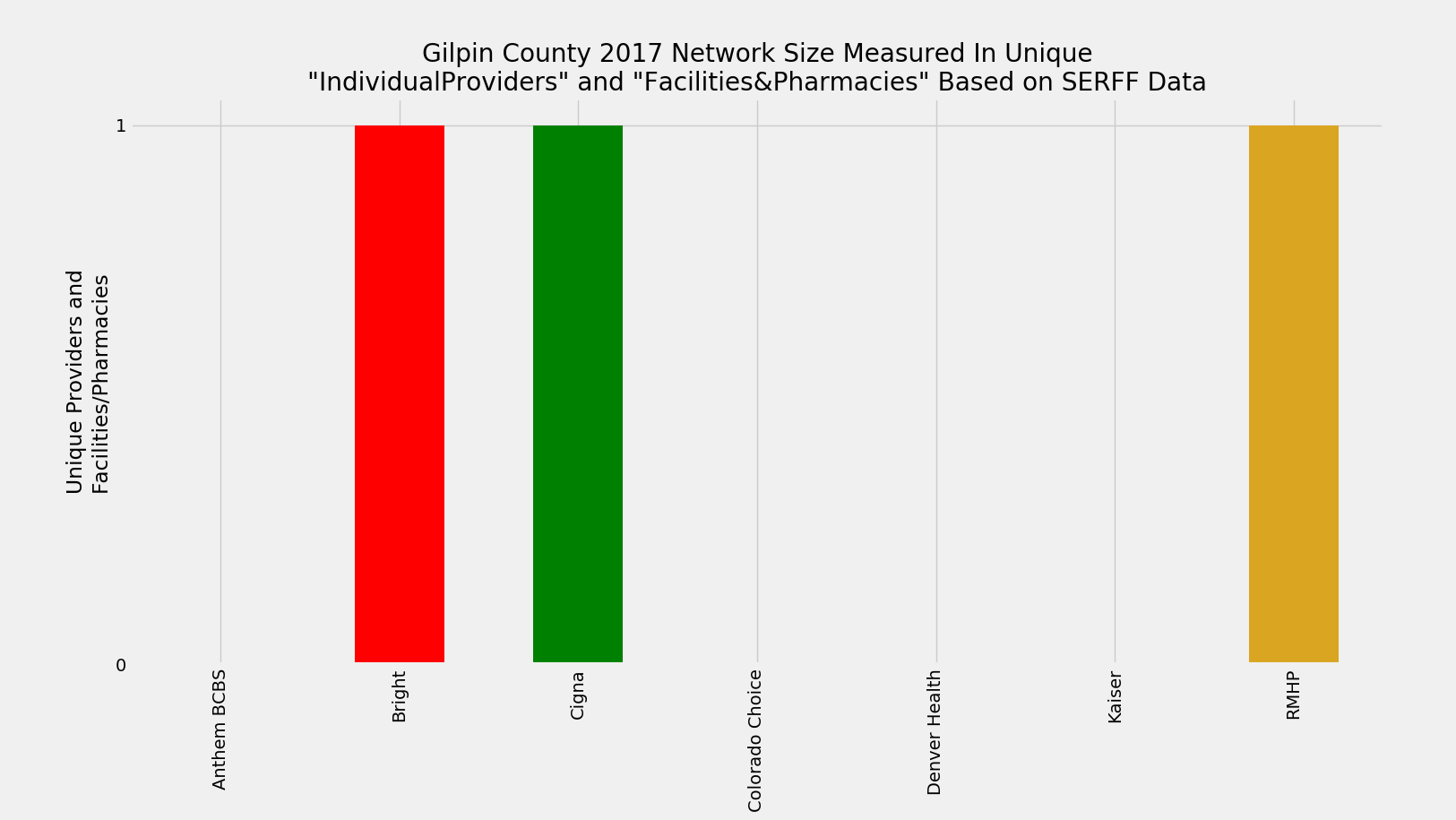 Gilpin_County_Network_Size_ProFac_Rating