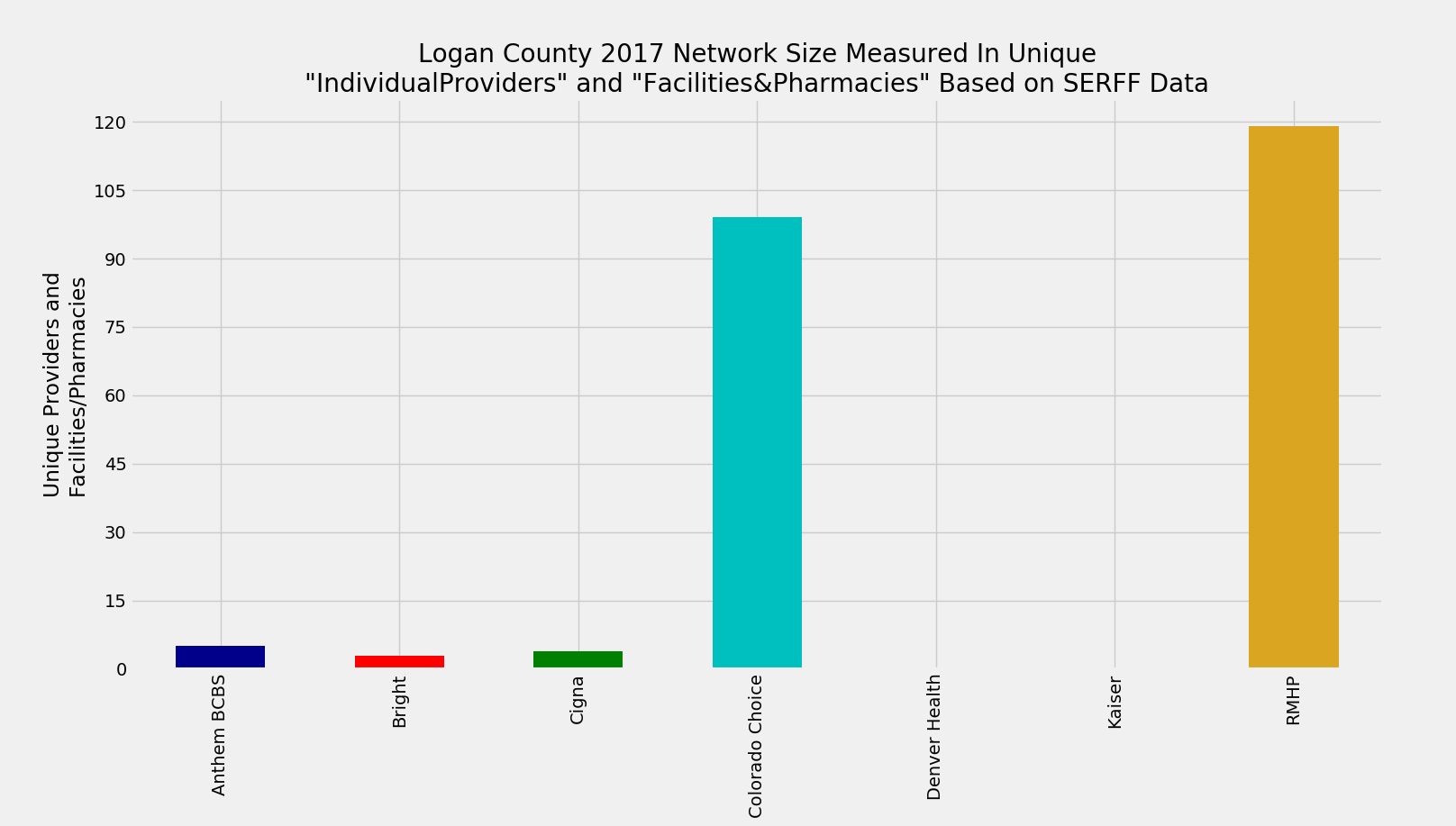 Logan_County_Network_Size_ProFac_Rating