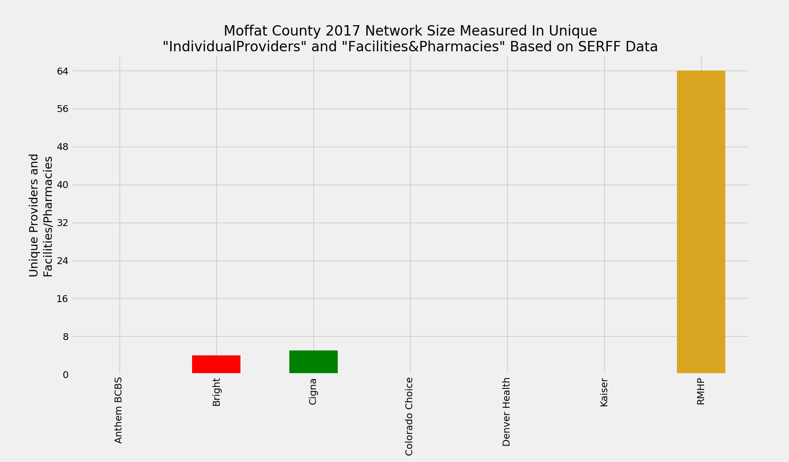 Moffat_County_Network_Size_ProFac_Rating