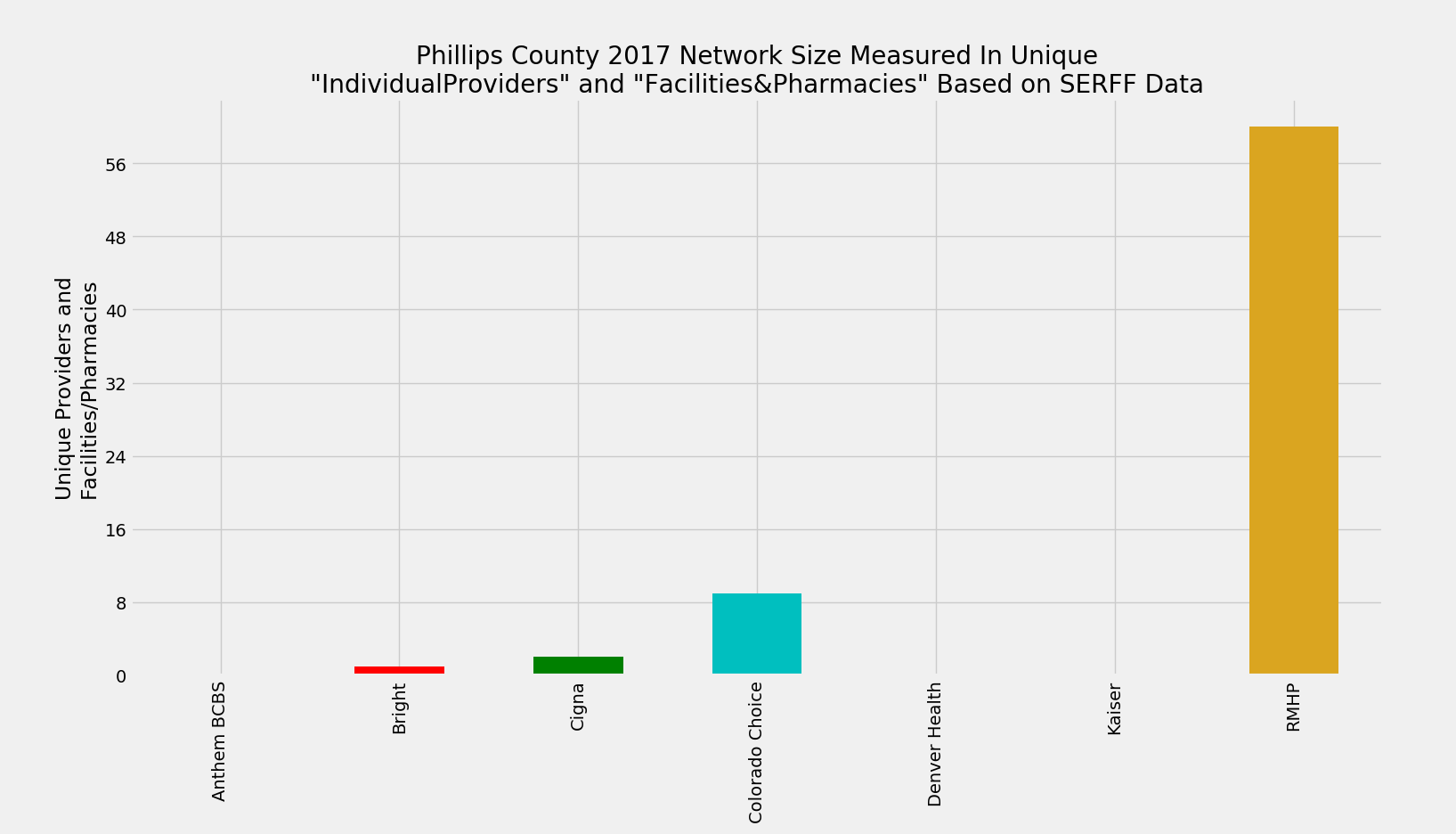 Phillips_County_Network_Size_ProFac_Rating