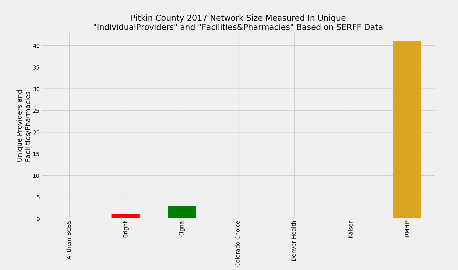 Pitkin_County_Network_Size_ProFac_Rating
