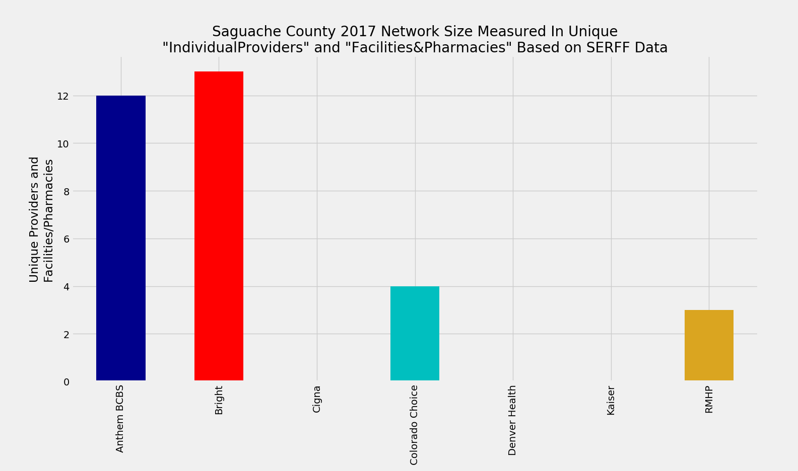 Saguache_County_Network_Size_ProFac_Rating