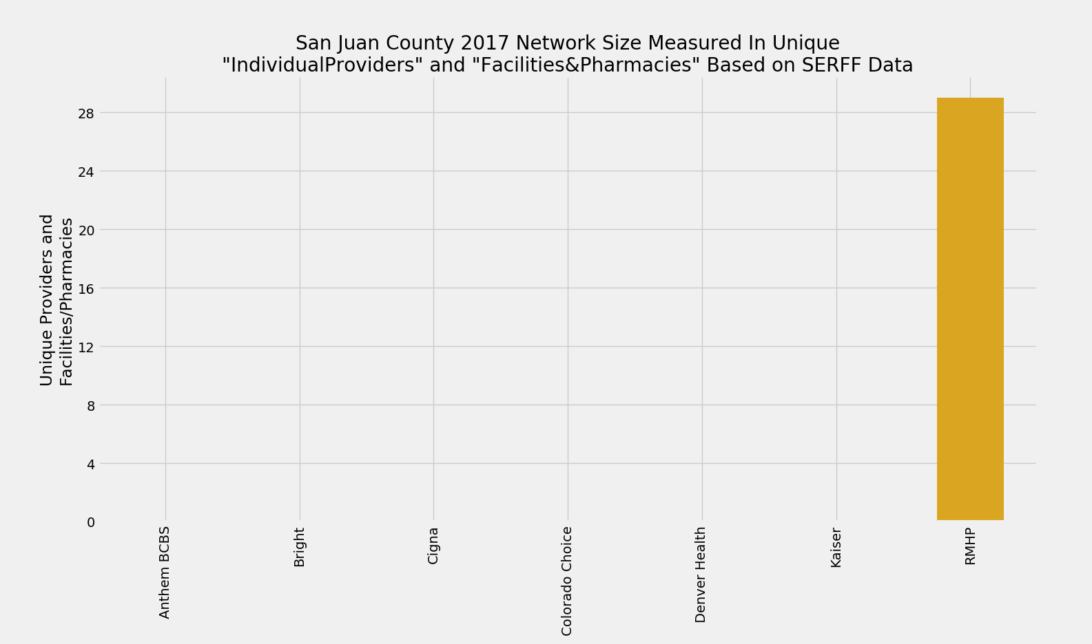 San_Juan_County_Network_Size_ProFac_Rating