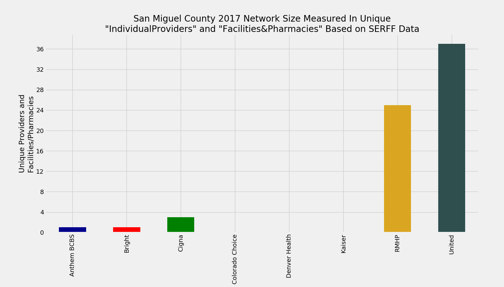 San_Miguel_County_Network_Size_ProFac_Rating_2