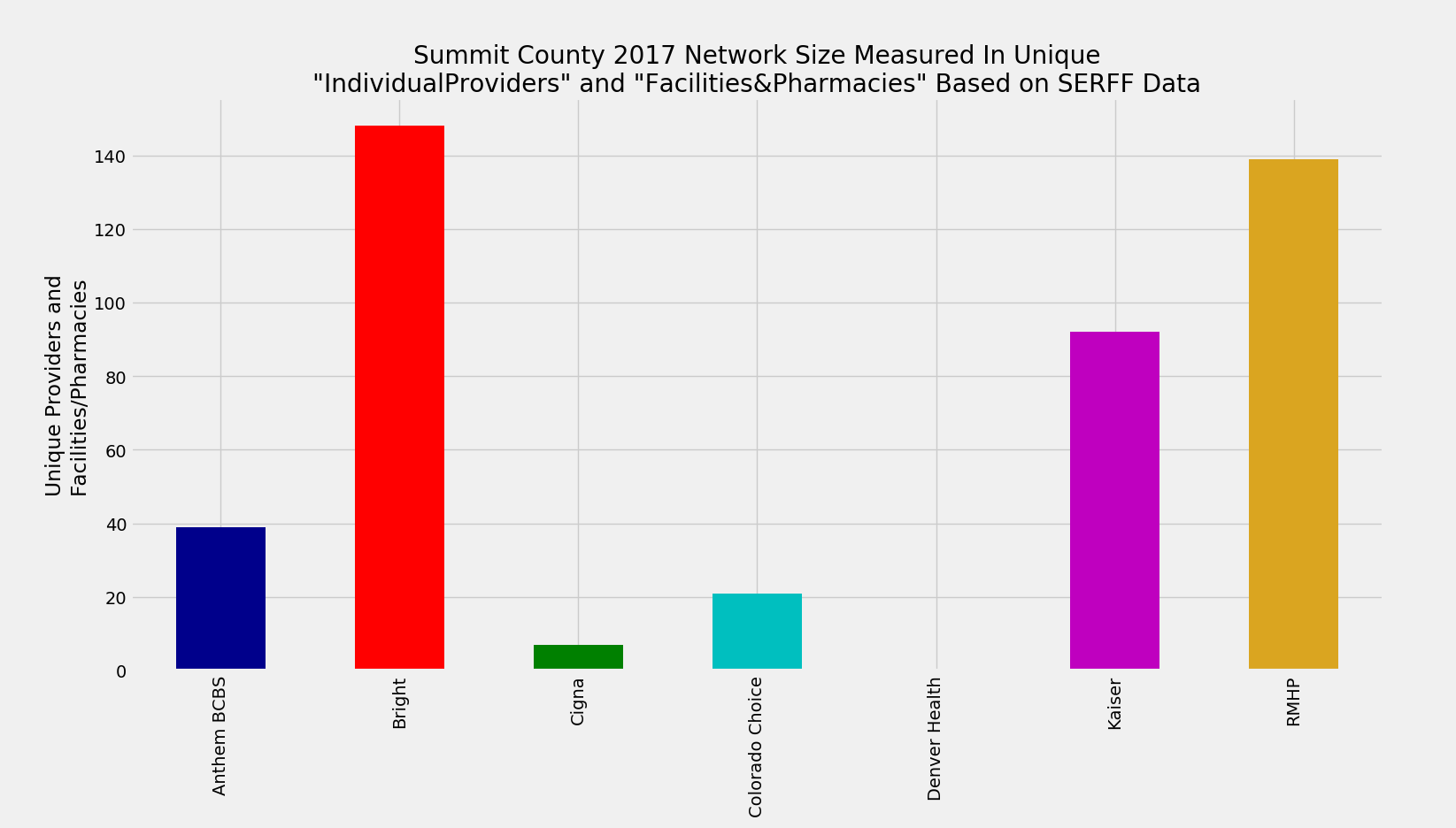 Summit_County_Network_Size_ProFac_Rating