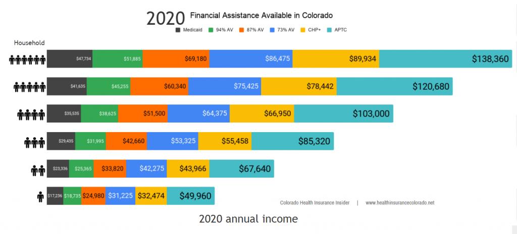 health insurance subsidies available in Colorado for 2020